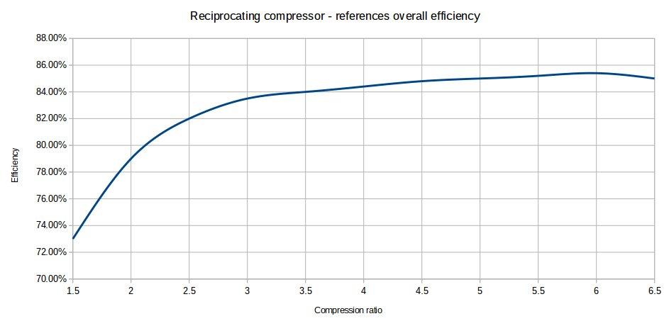 Reciprocating compressor capacity calculations - Process