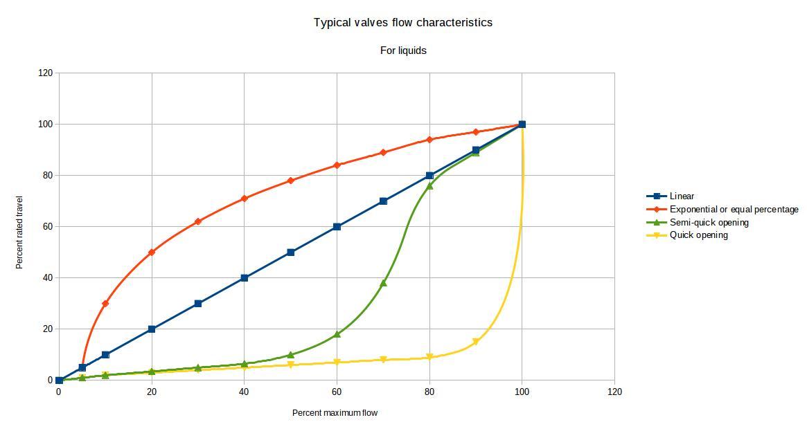 control valves flow characteristics