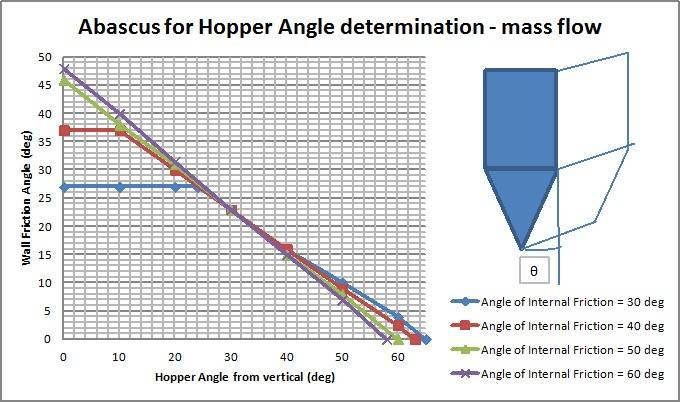 Calculation method for Design Silos and Hoppers - Silos and hopper