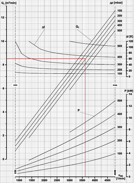 Roots Blower performance curve for pneumatic transport