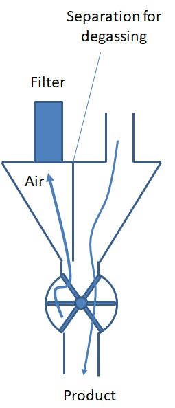 Airlock Rotary Valve - Rotary Valve Feeder for Bulk Materials