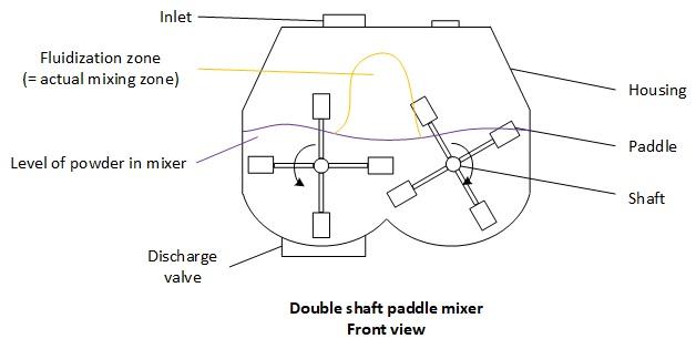 Double shaft paddle mixer fluidization zone