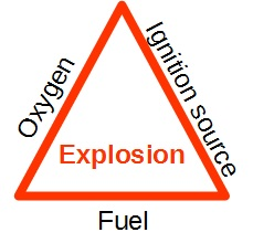 ATEX explosion triange