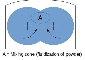 Powder Mixing - Powder Mixers Design - Ribbon blender