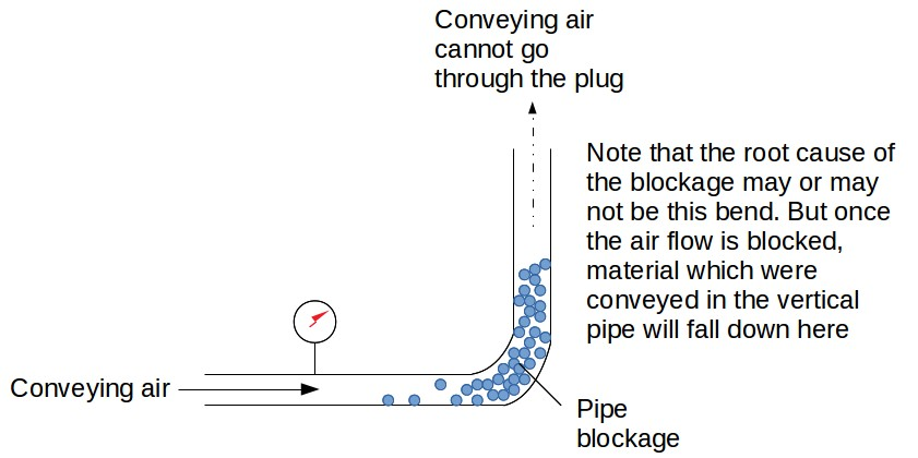 Conveying pipe blockage