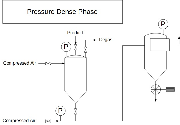 Pneumatic Conveying - Dilute phase - Dense phase Design