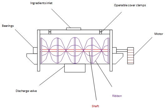Ribbon blender - Ribbon mixer - Design, calculation, and