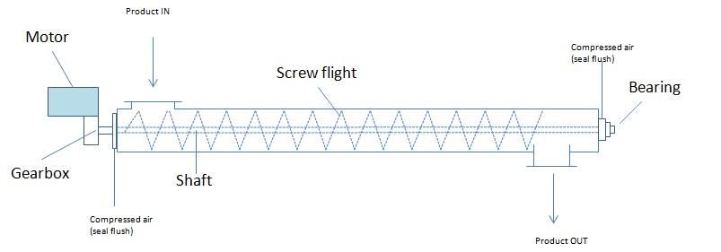 PowderProcess.net - Screw Conveyor